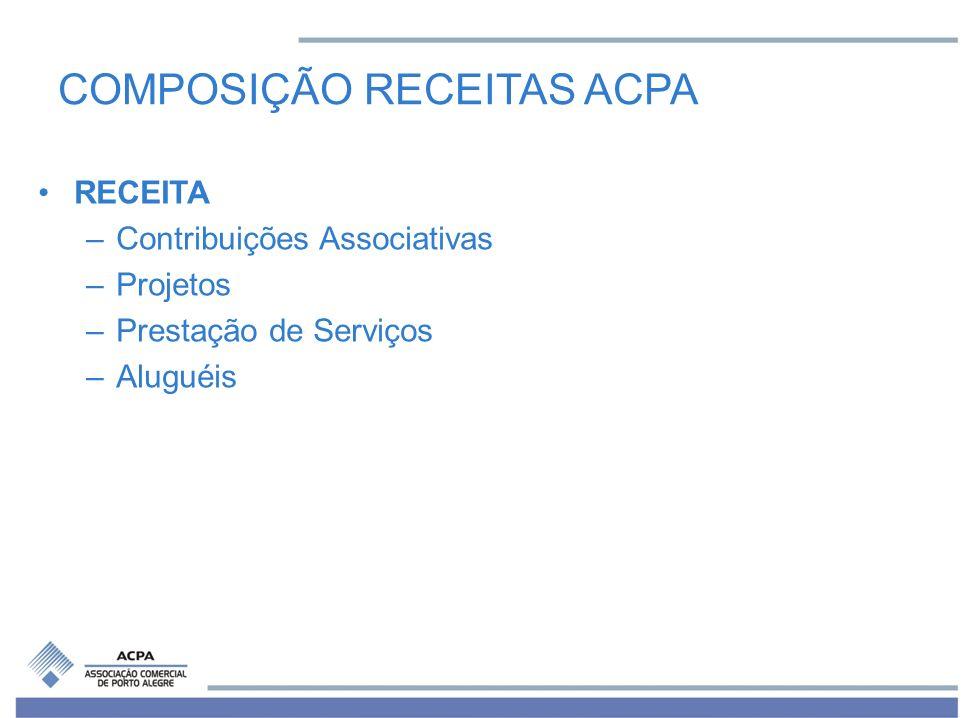 COMPOSIÇÃO RECEITAS ACPA RECEITA –Contribuições Associativas –Projetos –Prestação de Serviços –Aluguéis