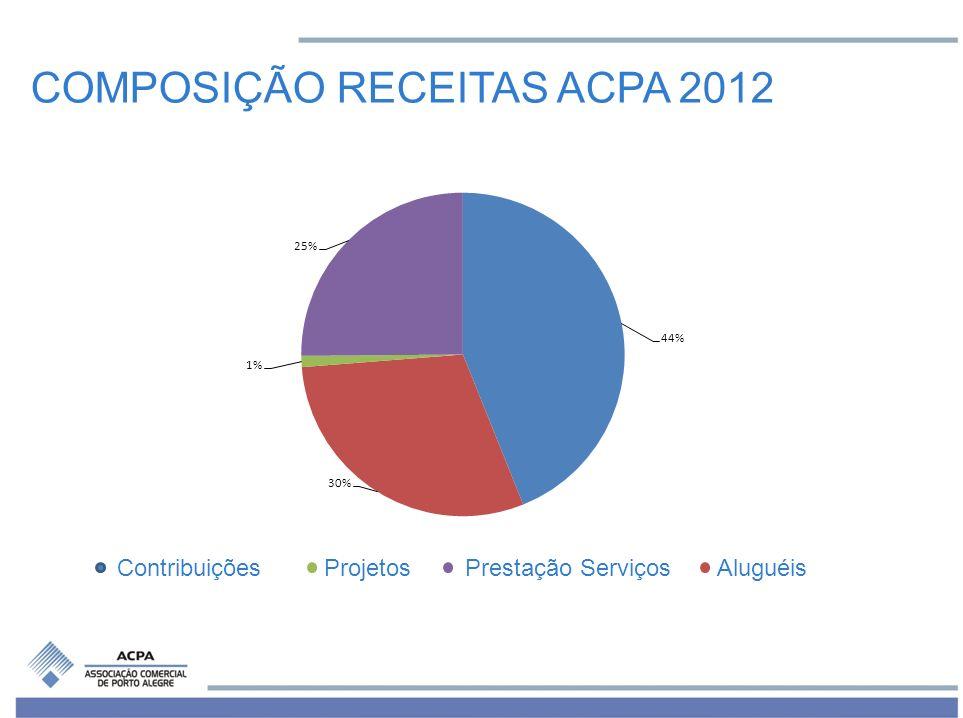 COMPOSIÇÃO RECEITAS ACPA 2012 Contribuições Projetos Prestação Serviços Aluguéis