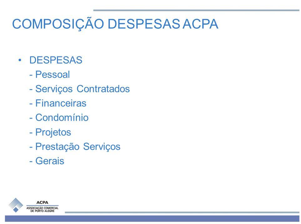 COMPOSIÇÃO DESPESAS ACPA DESPESAS - Pessoal - Serviços Contratados - Financeiras - Condomínio - Projetos - Prestação Serviços - Gerais