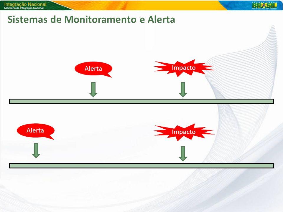 Impacto Alerta Impacto Alerta Sistemas de Monitoramento e Alerta