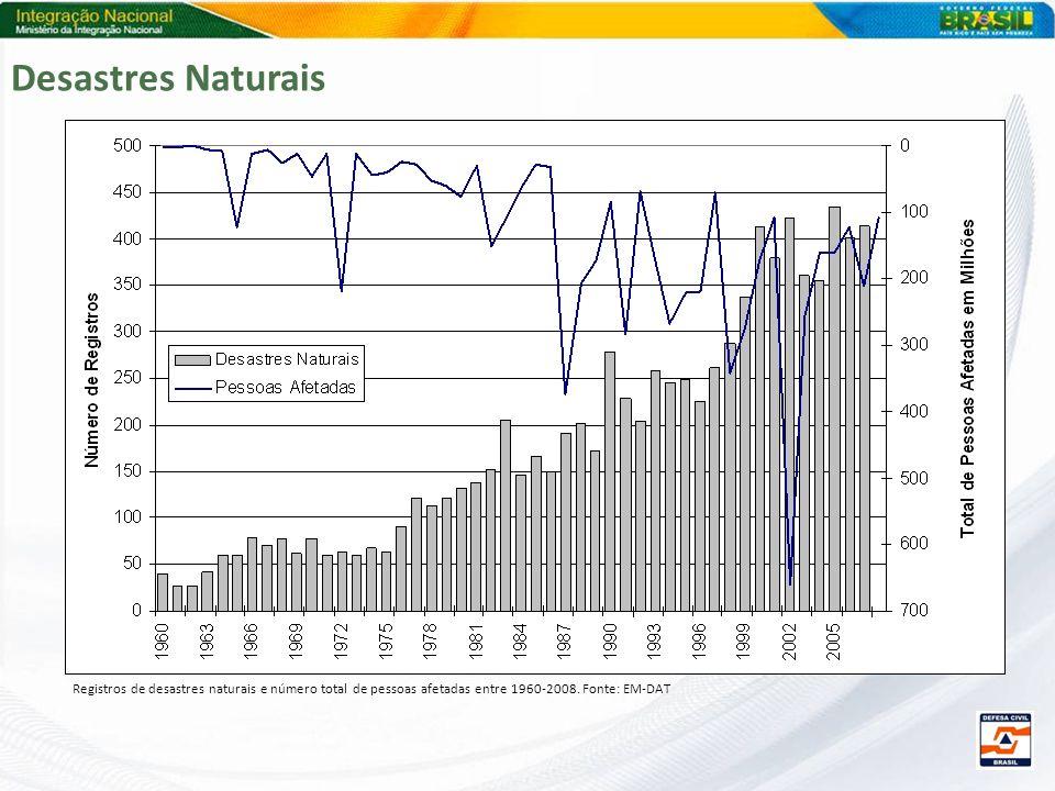 Registros de desastres naturais e número total de pessoas afetadas entre 1960-2008. Fonte: EM-DAT Desastres Naturais