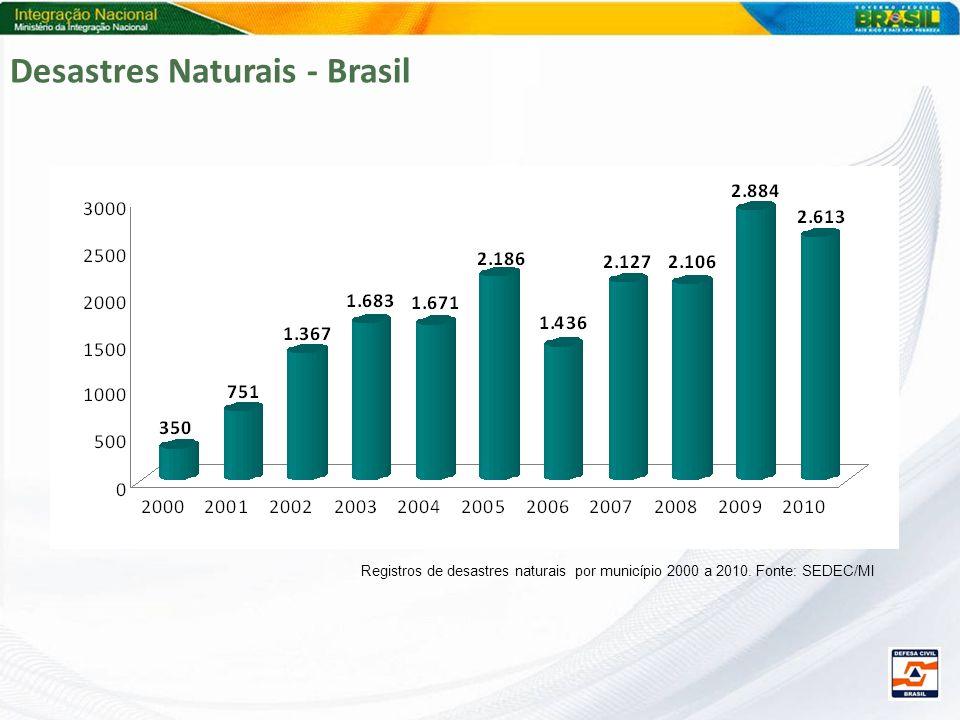 Desastres Naturais - Brasil Registros de desastres naturais por município 2000 a 2010. Fonte: SEDEC/MI