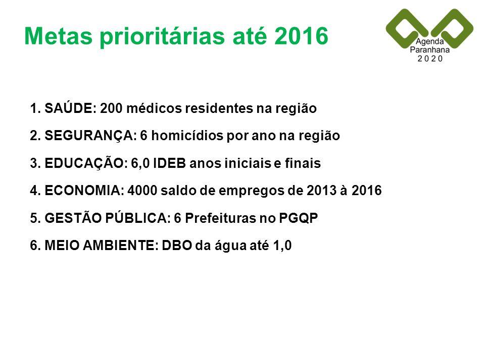 Metas prioritárias até 2016 1. SAÚDE: 200 médicos residentes na região 2. SEGURANÇA: 6 homicídios por ano na região 3. EDUCAÇÃO: 6,0 IDEB anos iniciai