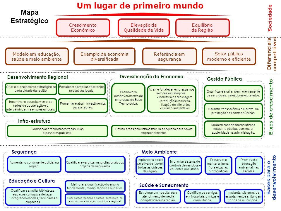 Diferenciais competitivos Eixos de crescimento Sociedade Bases para o desenvolvimento Gestão Pública Desenvolvimento Regional Diversificação da Econom