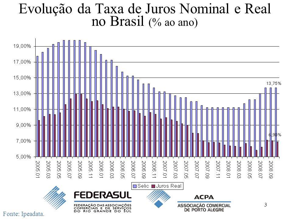 3 Evolução da Taxa de Juros Nominal e Real no Brasil (% ao ano) Fonte: Ipeadata.