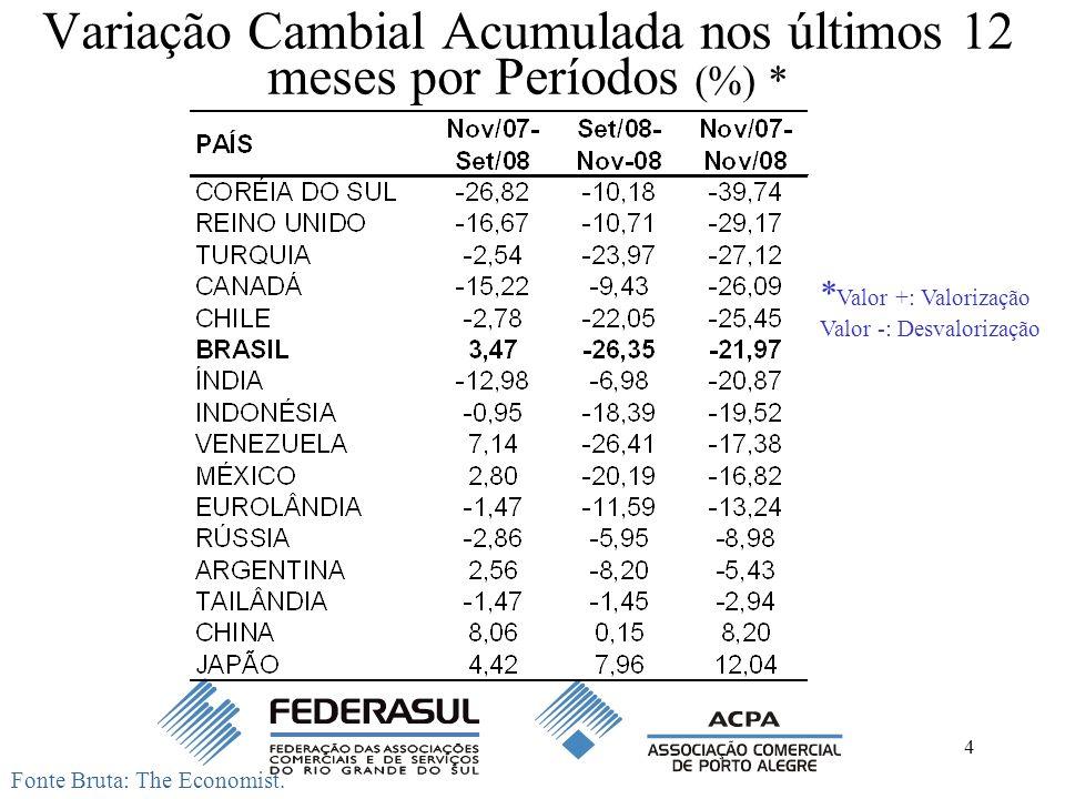 4 Variação Cambial Acumulada nos últimos 12 meses por Períodos (%) * Fonte Bruta: The Economist. * Valor +: Valorização Valor -: Desvalorização