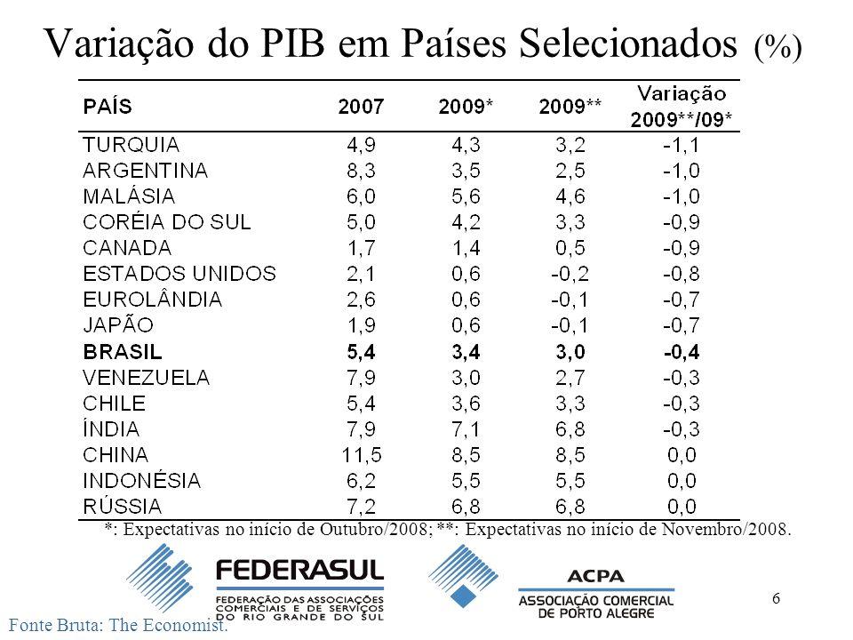 6 Variação do PIB em Países Selecionados (%) Fonte Bruta: The Economist. *: Expectativas no início de Outubro/2008; **: Expectativas no início de Nove