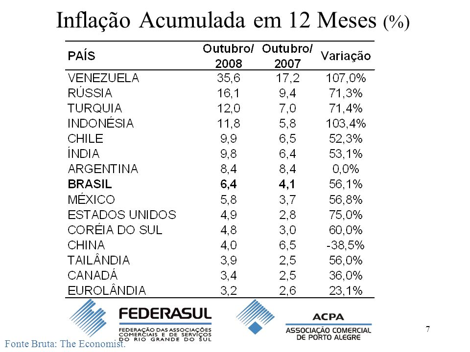 7 Inflação Acumulada em 12 Meses (%) Fonte Bruta: The Economist.