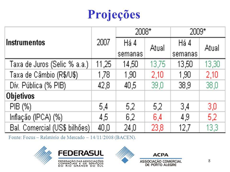8 Projeções Fonte: Focus – Relatório de Mercado – 14/11/2008 (BACEN).