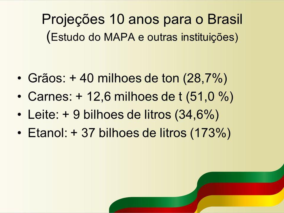 Projeções 10 anos para o Brasil ( Estudo do MAPA e outras instituições) Grãos: + 40 milhoes de ton (28,7%) Carnes: + 12,6 milhoes de t (51,0 %) Leite: