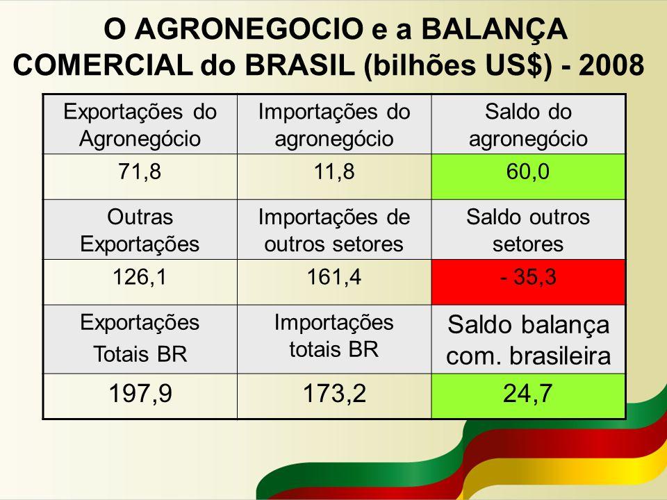 O AGRONEGOCIO e a BALANÇA COMERCIAL do BRASIL (bilhões US$) - 2008 Exportações do Agronegócio Importações do agronegócio Saldo do agronegócio 71,811,8