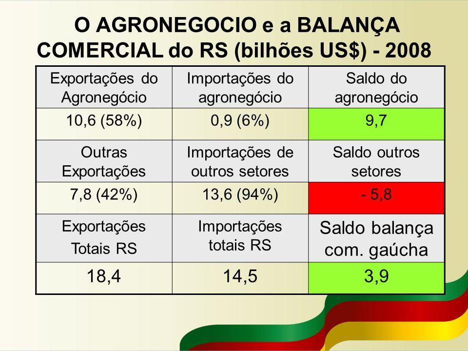 O AGRONEGOCIO e a BALANÇA COMERCIAL do RS (bilhões US$) - 2008 Exportações do Agronegócio Importações do agronegócio Saldo do agronegócio 10,6 (58%)0,