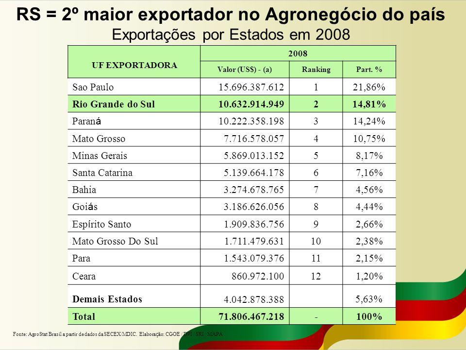 RS = 2º maior exportador no Agronegócio do país Exportações por Estados em 2008 UF EXPORTADORA 2008 Valor (US$) - (a)RankingPart. % Sao Paulo15.696.38