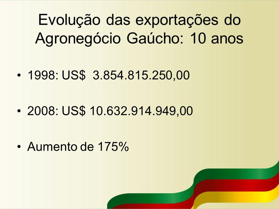 Evolução das exportações do Agronegócio Gaúcho: 10 anos 1998: US$ 3.854.815.250,00 2008: US$ 10.632.914.949,00 Aumento de 175%