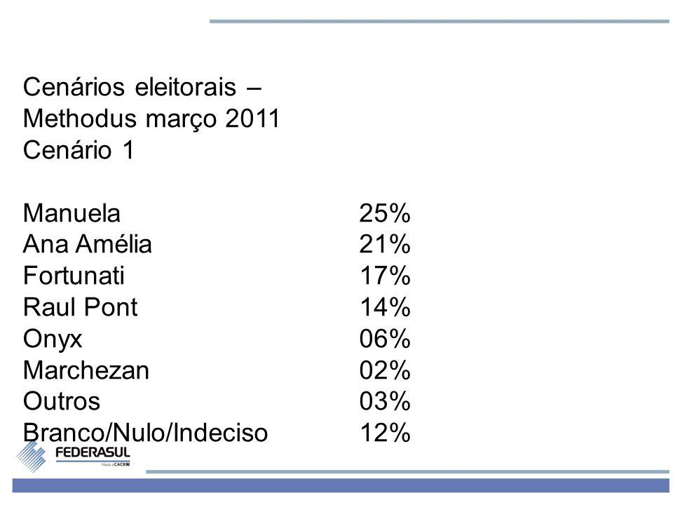 2 Cenários eleitorais – Methodus março 2011 Cenário 1 Manuela25% Ana Amélia 21% Fortunati17% Raul Pont14% Onyx06% Marchezan02% Outros03% Branco/Nulo/I