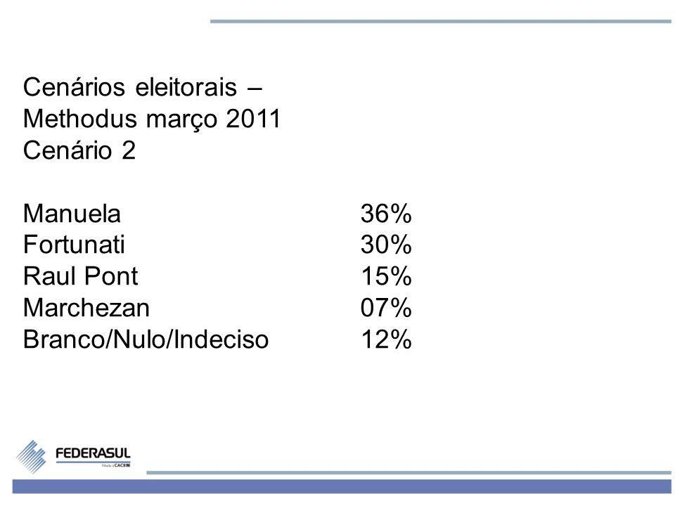 3 Cenários eleitorais – Methodus março 2011 Cenário 2 Manuela36% Fortunati30% Raul Pont15% Marchezan07% Branco/Nulo/Indeciso12%