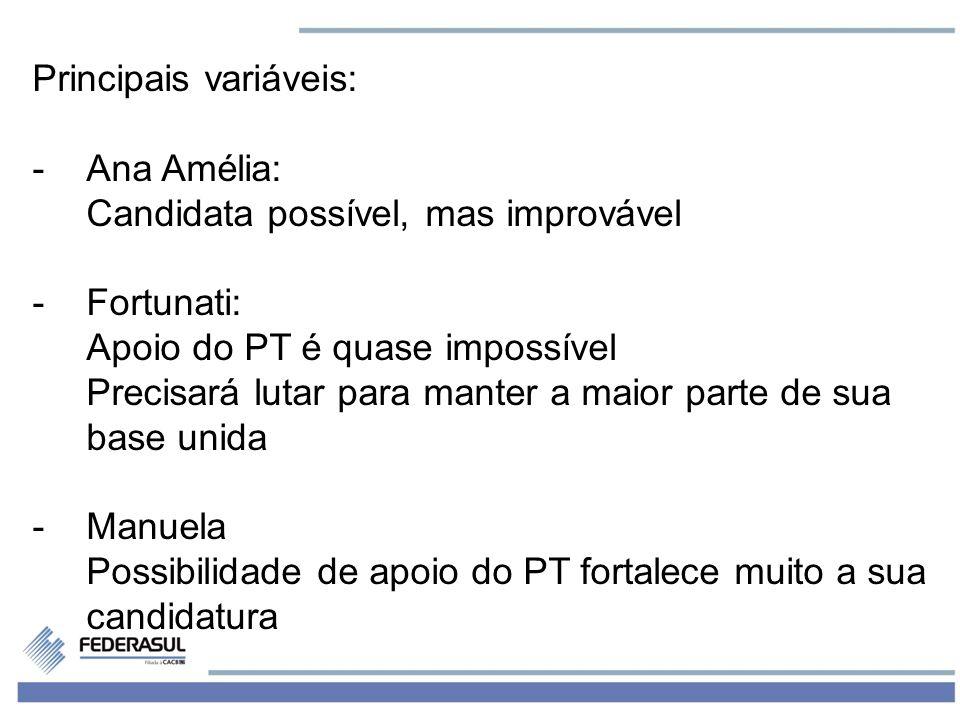 5 Principais variáveis: -Ana Amélia: Candidata possível, mas improvável -Fortunati: Apoio do PT é quase impossível Precisará lutar para manter a maior
