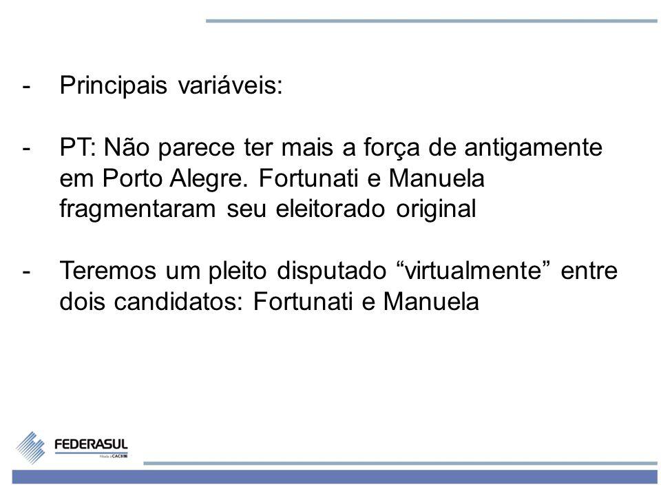 6 -Principais variáveis: - PT: Não parece ter mais a força de antigamente em Porto Alegre. Fortunati e Manuela fragmentaram seu eleitorado original -T
