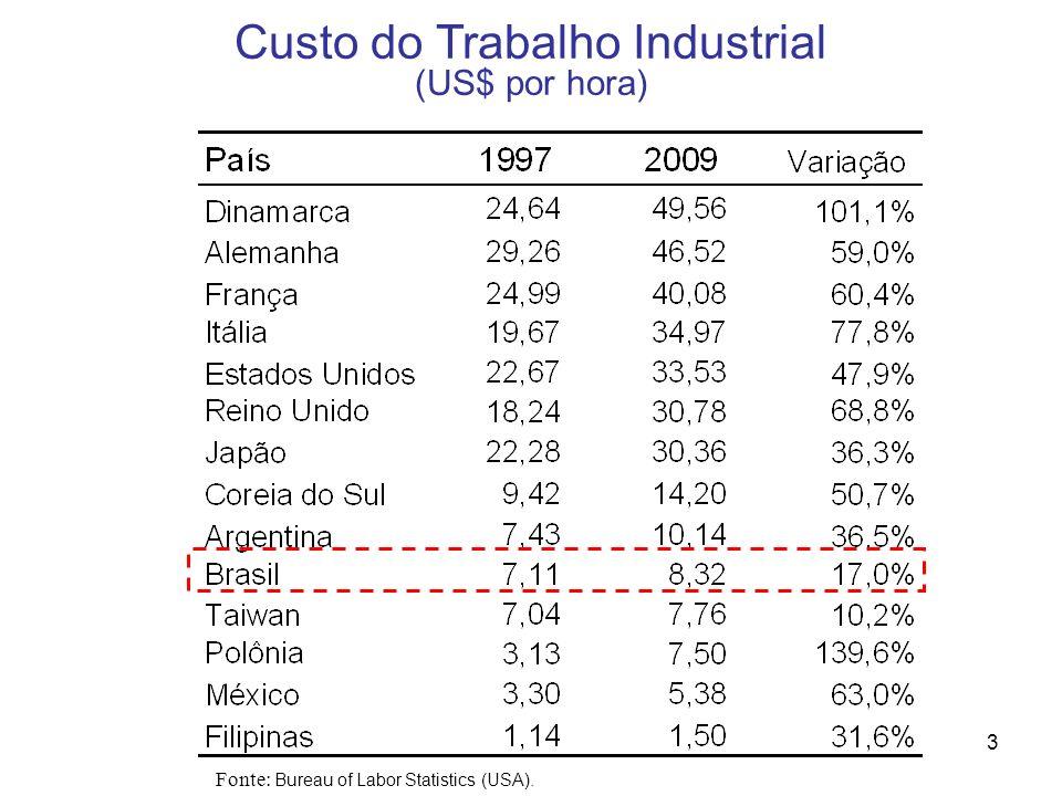 3 Custo do Trabalho Industrial (US$ por hora) Fonte: Bureau of Labor Statistics (USA).