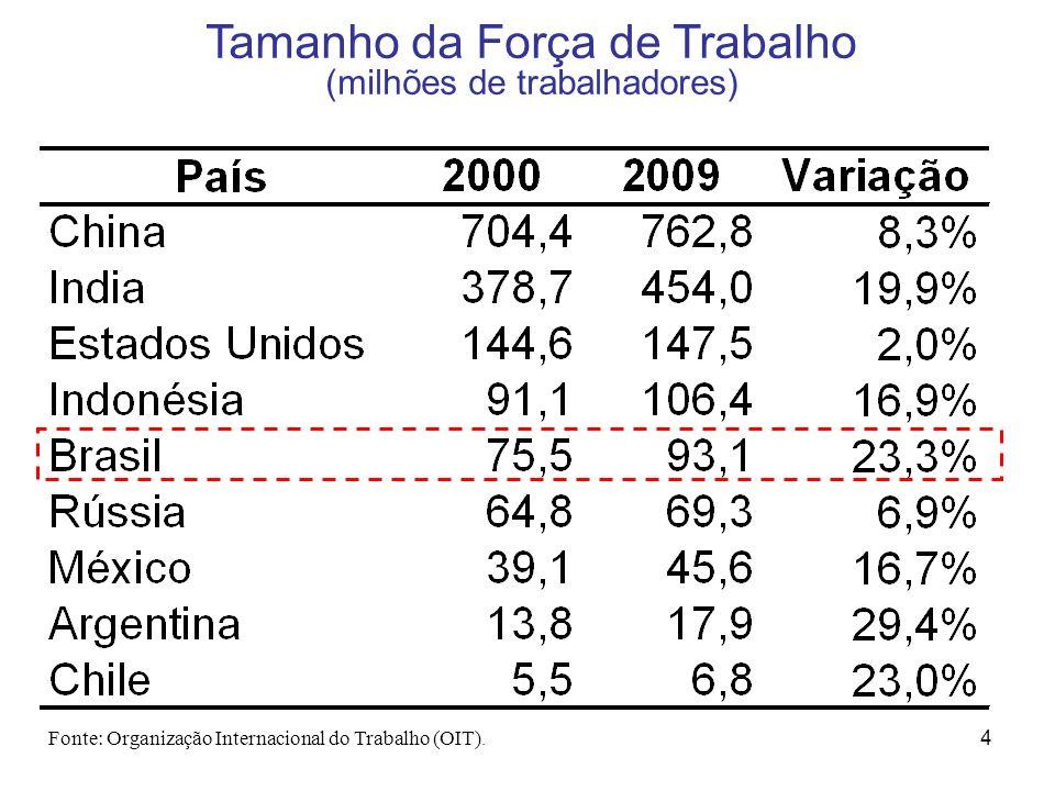 4 Tamanho da Força de Trabalho (milhões de trabalhadores) Fonte: Organização Internacional do Trabalho (OIT).