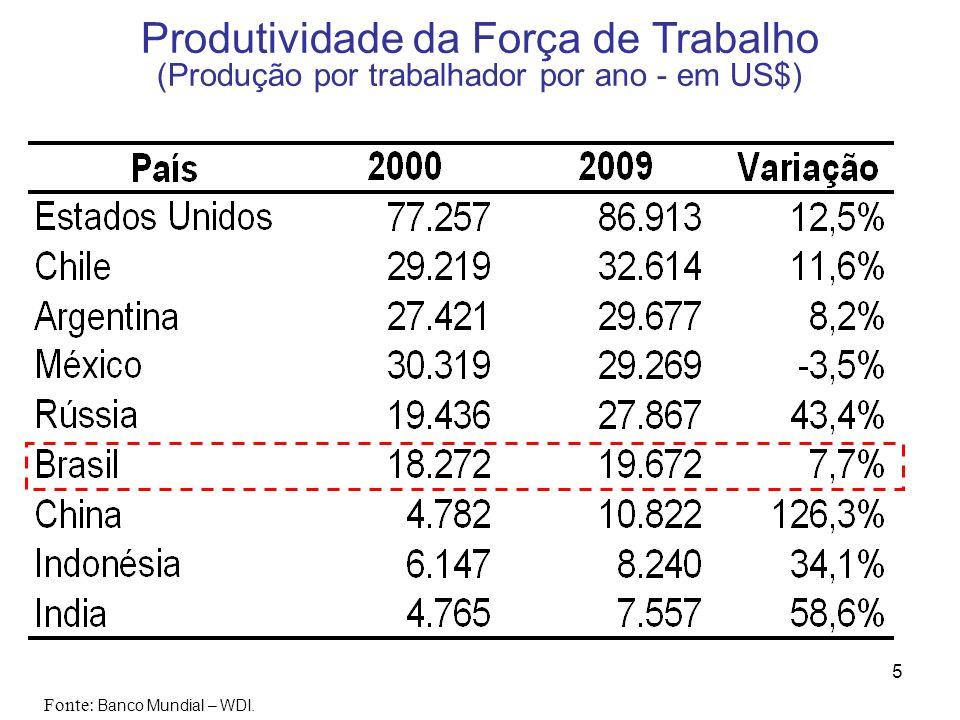 5 Produtividade da Força de Trabalho (Produção por trabalhador por ano - em US$) Fonte: Banco Mundial – WDI.