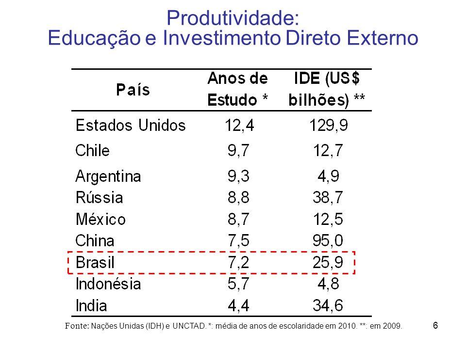 6 Produtividade: Educação e Investimento Direto Externo Fonte: Nações Unidas (IDH) e UNCTAD. *: média de anos de escolaridade em 2010. **: em 2009.
