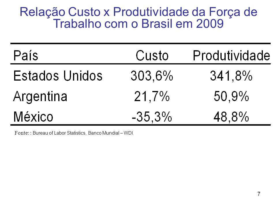 7 Relação Custo x Produtividade da Força de Trabalho com o Brasil em 2009 Fonte: : Bureau of Labor Statistics, Banco Mundial – WDI.