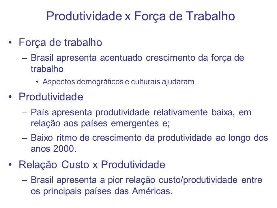 Produtividade x Força de Trabalho Força de trabalho –Brasil apresenta acentuado crescimento da força de trabalho Aspectos demográficos e culturais aju