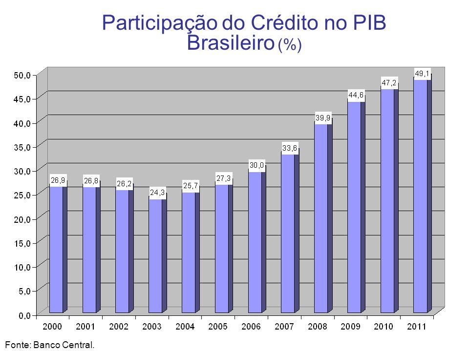 Evolução da Taxa de Juros nas Operações de Crédito com Recursos Livres (%) Fonte: Banco Central.