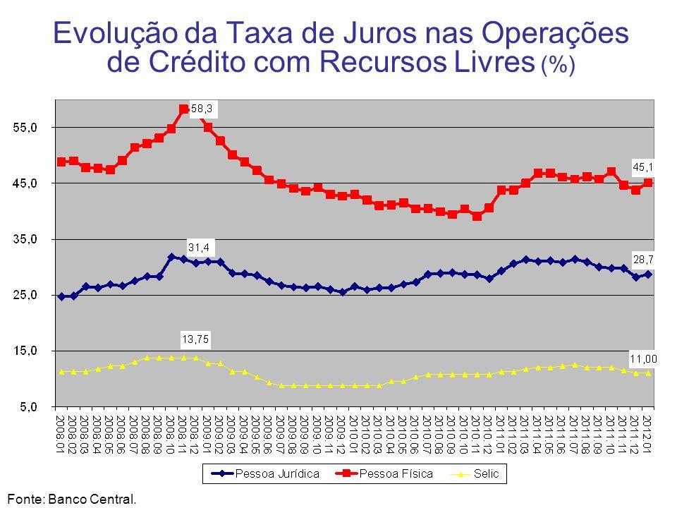Decomposição do Spread Bancário (participação % no total) Fonte: Banco Central.