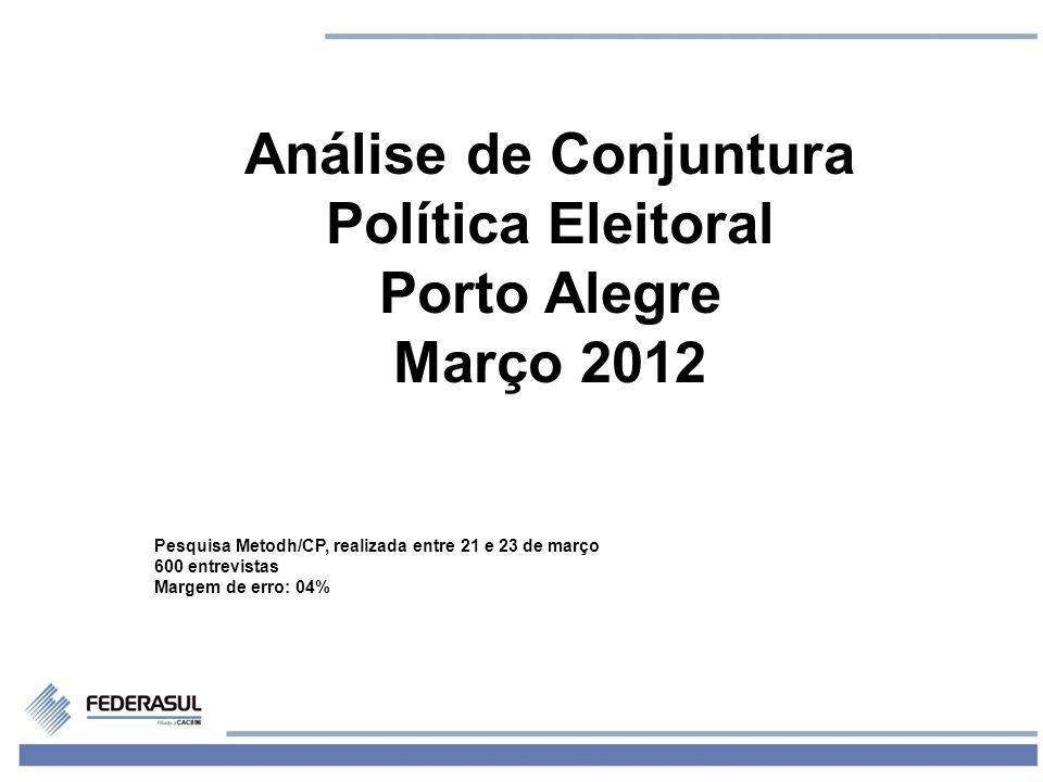 1 Análise de Conjuntura Política Eleitoral Porto Alegre Março 2012 Pesquisa Metodh/CP, realizada entre 21 e 23 de março 600 entrevistas Margem de erro: 04%