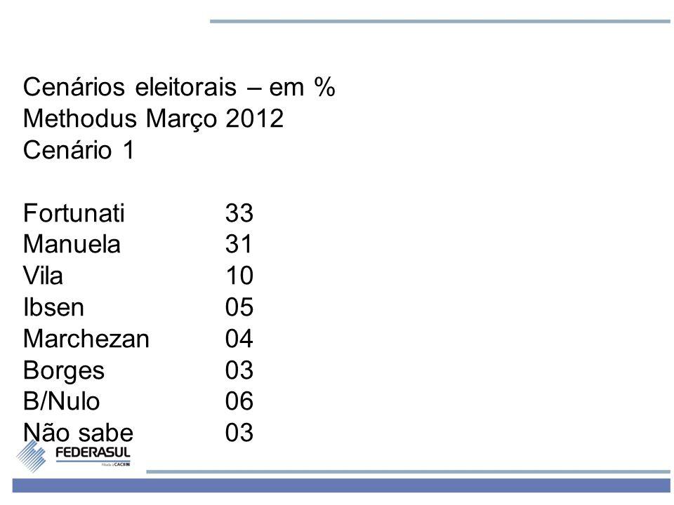 3 Cenários eleitorais – em % Methodus Março 2012 Cenário 1 Fortunati33 Manuela31 Vila10 Ibsen05 Marchezan04 Borges03 B/Nulo06 Não sabe03