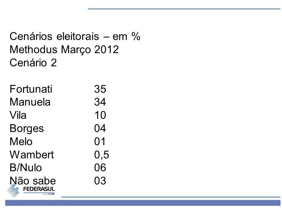 4 Cenários eleitorais – em % Methodus Março 2012 Cenário 2 Fortunati35 Manuela34 Vila10 Borges04 Melo01 Wambert0,5 B/Nulo06 Não sabe03