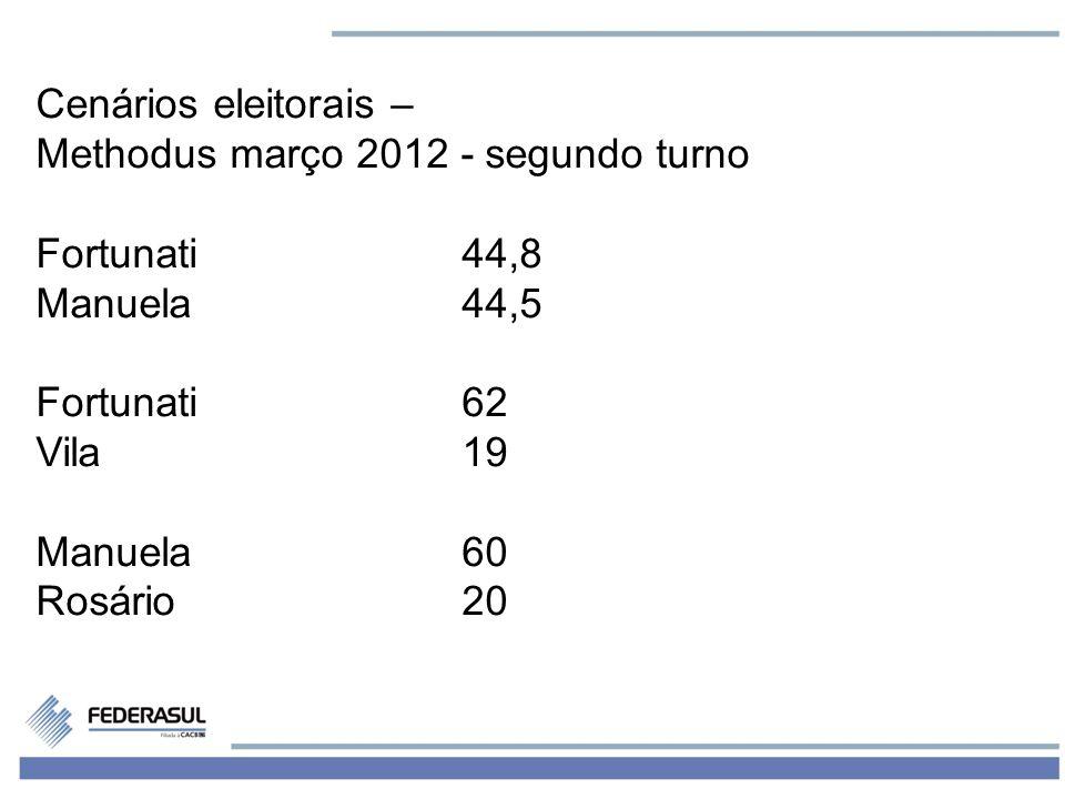 5 Cenários eleitorais – Methodus março 2012 - segundo turno Fortunati44,8 Manuela44,5 Fortunati62 Vila19 Manuela60 Rosário20
