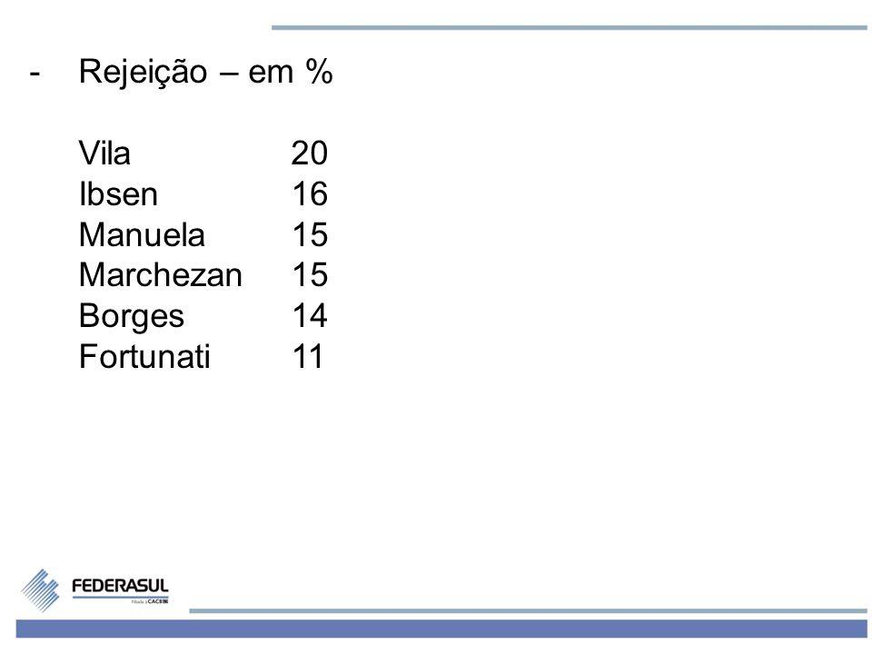 6 -Rejeição – em % Vila20 Ibsen16 Manuela15 Marchezan15 Borges14 Fortunati11