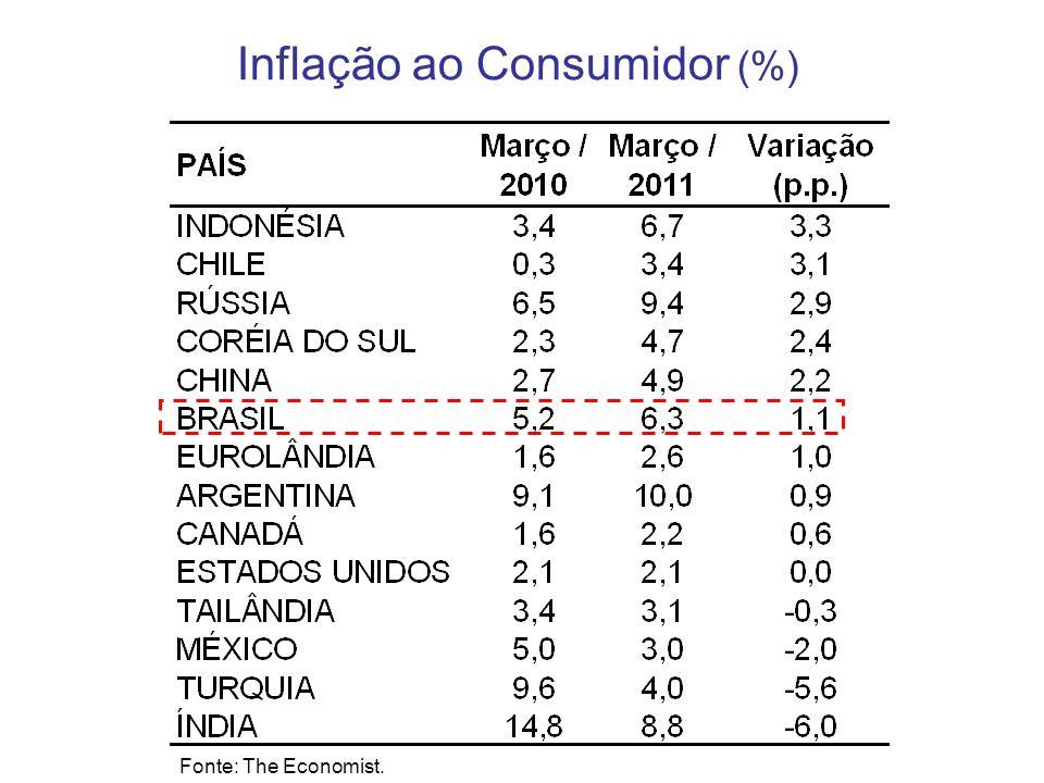 Inflação ao Consumidor (%) Fonte: The Economist.