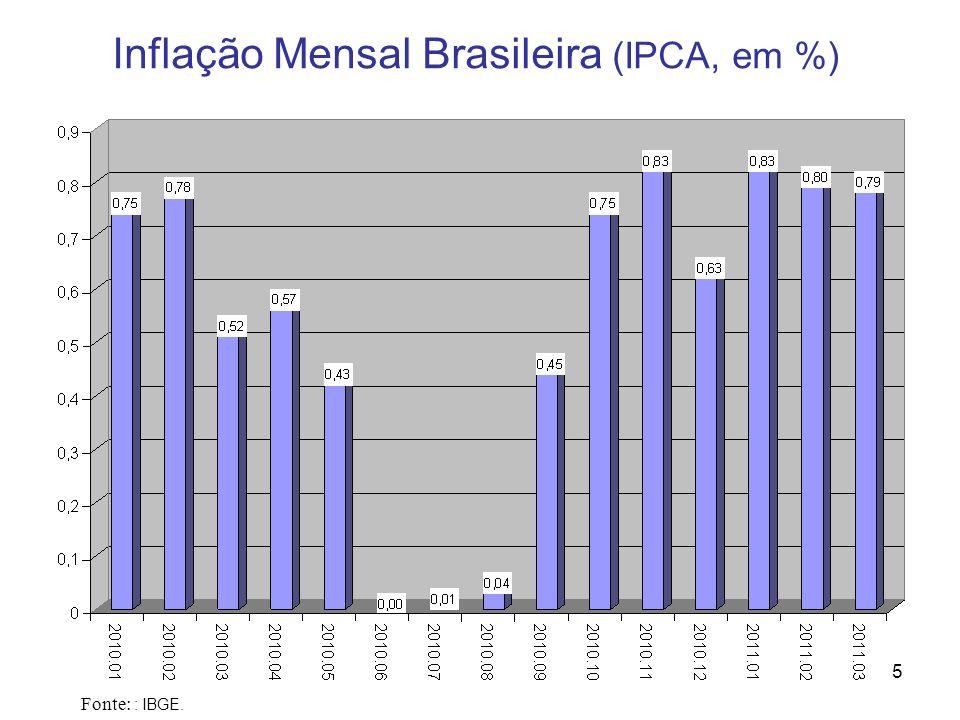 5 Inflação Mensal Brasileira (IPCA, em %) Fonte: : IBGE.