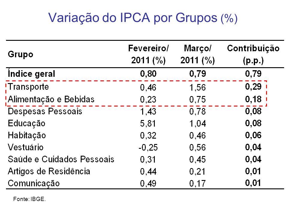 Variação do IPCA por Grupos (%) Fonte: IBGE.