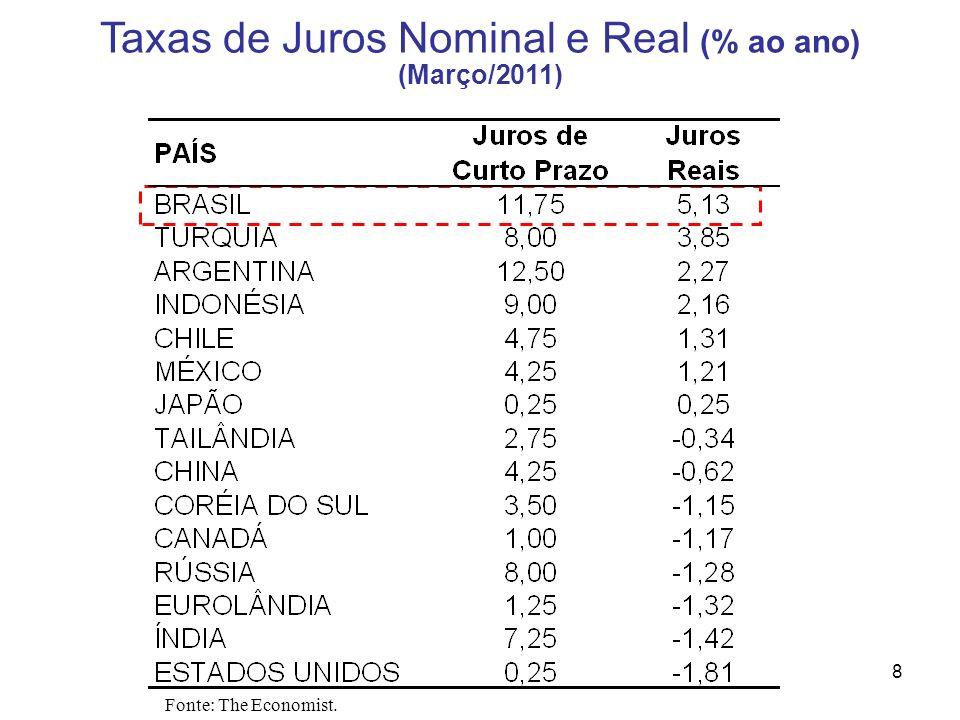 8 Taxas de Juros Nominal e Real (% ao ano) (Março/2011) Fonte: The Economist.