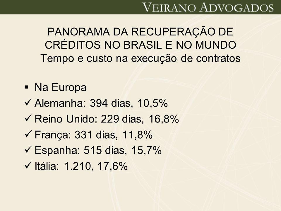 Panorama da recuperação de créditos no Brasil e no mundo Tempo e custo na execução de contratos Na América do Norte Canadá: 346 dias, 12% Estados Unidos: 300 dias, 7,7% México: 415 dias, 20%