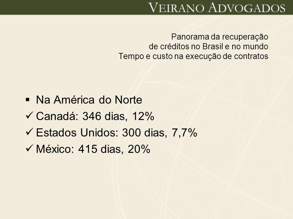 Panorama da recuperação de créditos no Brasil e no mundo Tempo e custo na execução de contratos Na América do Sul Argentina: 520 dias, 15% Chile: 480 dias, 16,3% Uruguai: 655 dias, 15,9% Brasil: 616, 15,5%