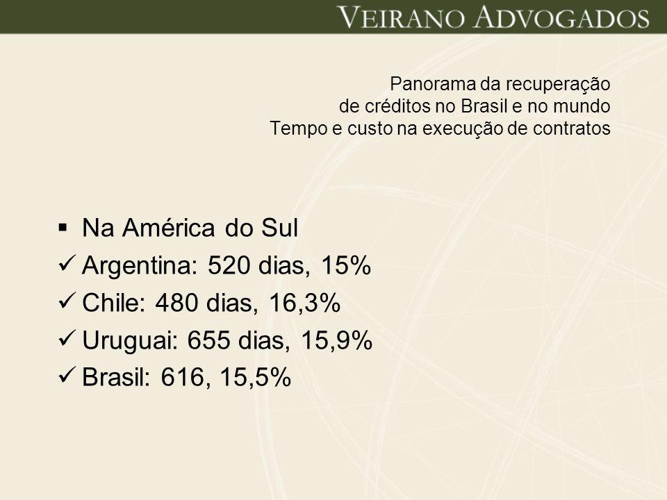 Panorama da recuperação de créditos no Brasil e no mundo Tempo e custo na execução de contratos Na América do Sul Argentina: 520 dias, 15% Chile: 480