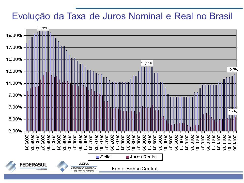 Taxa de Juros das Operações de Crédito no Brasil (% a.a.) Fonte: Banco Central.