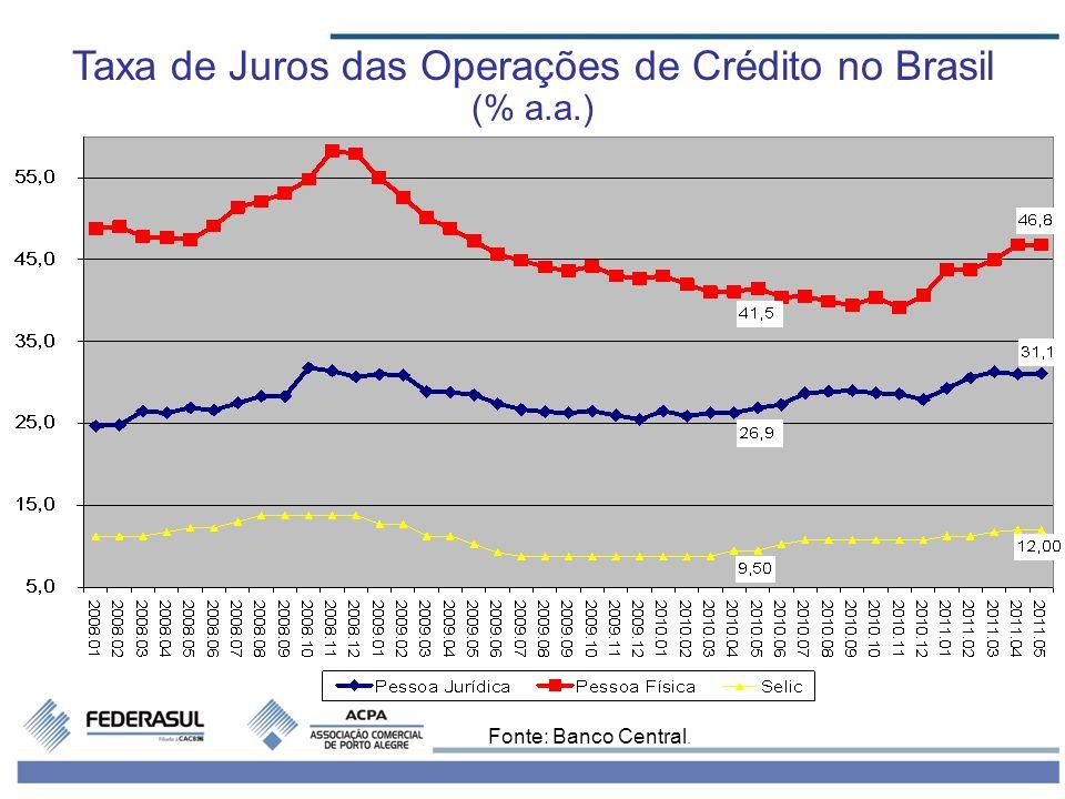 Evolução do Resultado Fiscal do Setor Público Brasileiro (% do PIB) Fonte: Banco Central.