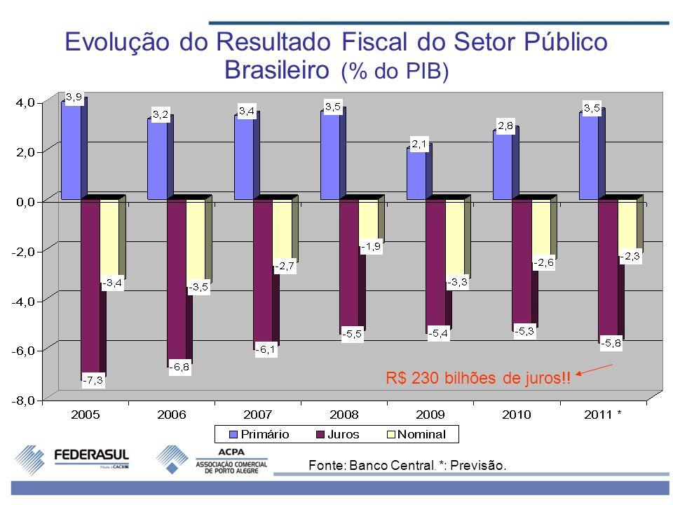 Evolução do Resultado Fiscal do Setor Público Brasileiro (% do PIB) Fonte: Banco Central. *: Previsão. R$ 230 bilhões de juros!!