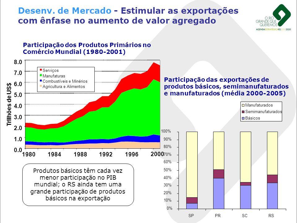 Desenv. de Mercado - Estimular as exportações com ênfase no aumento de valor agregado 0% 10% 20% 30% 40% 50% 60% 70% 80% 90% 100% SPPRSCRS Manufaturad