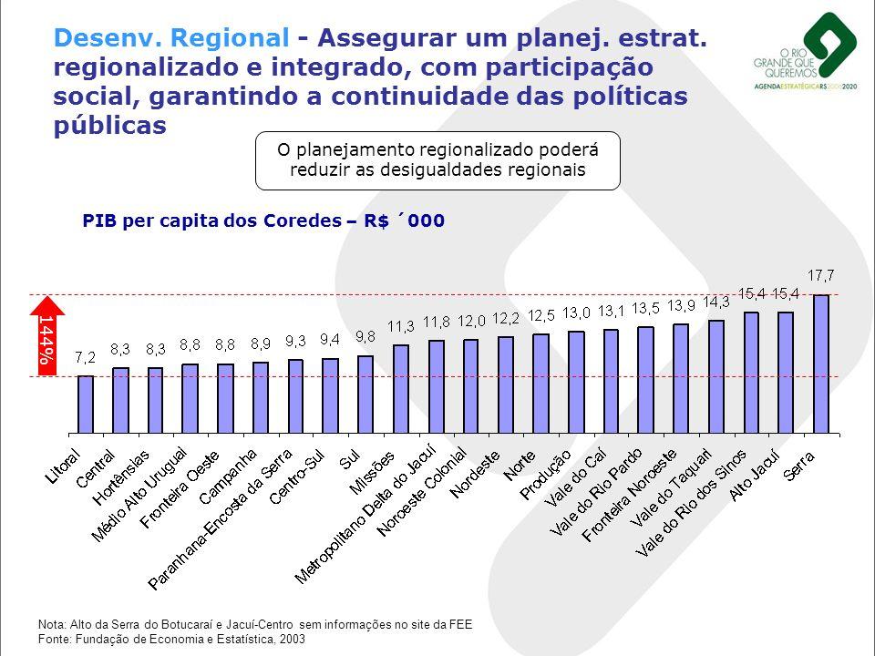Desenv. Regional - Assegurar um planej. estrat. regionalizado e integrado, com participação social, garantindo a continuidade das políticas públicas 1