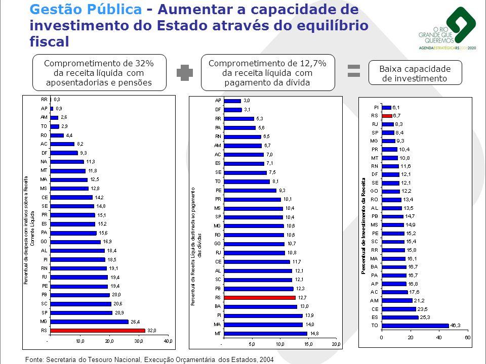 Gestão Pública - Aumentar a capacidade de investimento do Estado através do equilíbrio fiscal Comprometimento de 32% da receita líquida com aposentado
