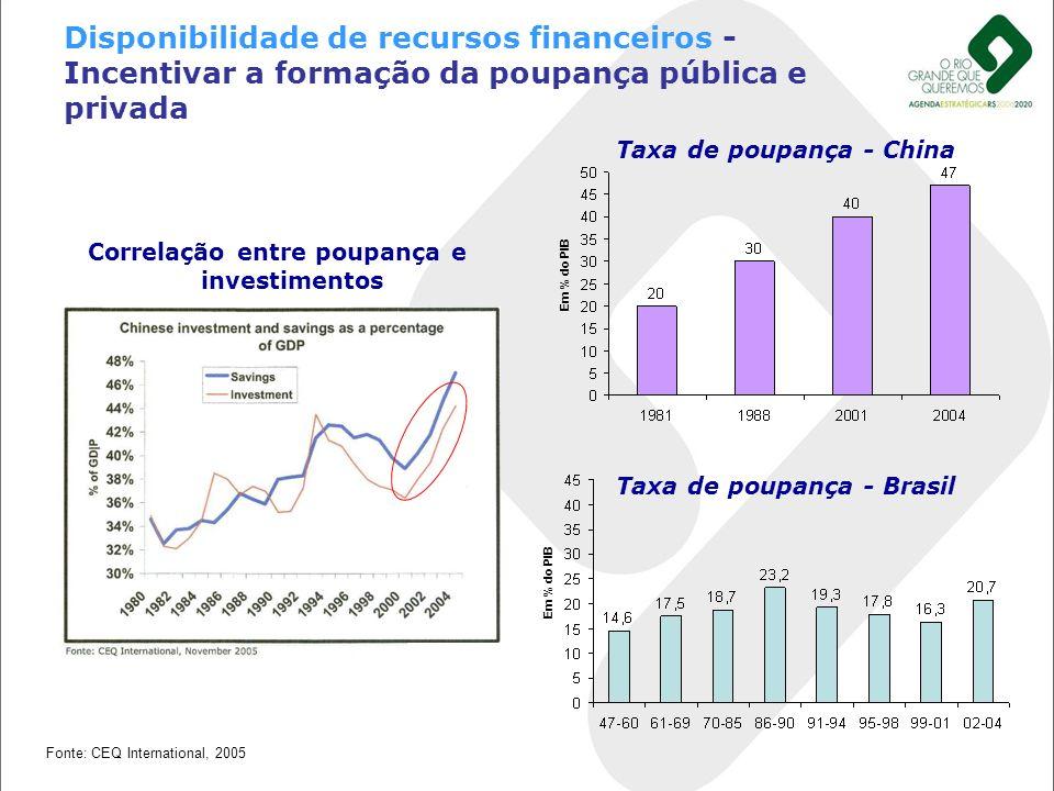 Em % do PIB Correlação entre poupança e investimentos Baixa poupança Taxa de poupança - Brasil Taxa de poupança - China Em % do PIB Fonte: CEQ Interna