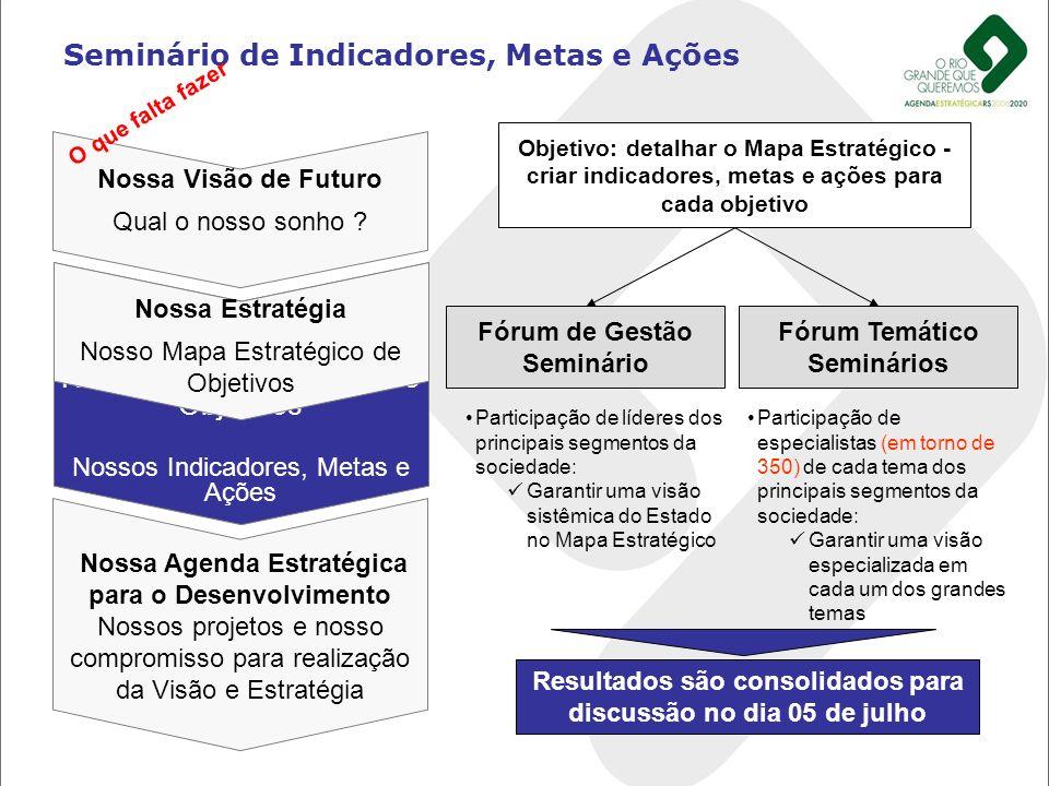Nossa Estratégia Nosso Mapa Estratégico de Objetivos Nossos Indicadores, Metas e Ações Seminário de Indicadores, Metas e Ações Nossa Visão de Futuro Q